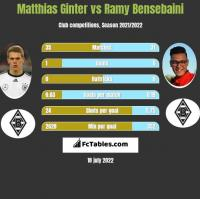 Matthias Ginter vs Ramy Bensebaini h2h player stats