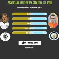 Matthias Ginter vs Stefan de Vrij h2h player stats