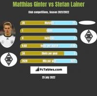 Matthias Ginter vs Stefan Lainer h2h player stats