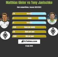 Matthias Ginter vs Tony Jantschke h2h player stats