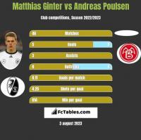 Matthias Ginter vs Andreas Poulsen h2h player stats