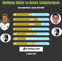 Matthias Ginter vs Keven Schlotterbeck h2h player stats