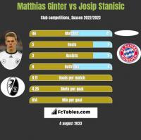 Matthias Ginter vs Josip Stanisic h2h player stats
