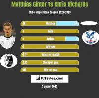 Matthias Ginter vs Chris Richards h2h player stats