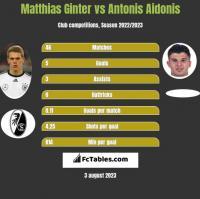 Matthias Ginter vs Antonis Aidonis h2h player stats