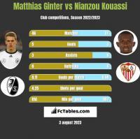 Matthias Ginter vs Nianzou Kouassi h2h player stats