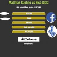 Matthias Kuehne vs Nico Klotz h2h player stats