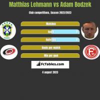 Matthias Lehmann vs Adam Bodzek h2h player stats