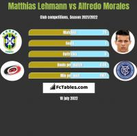 Matthias Lehmann vs Alfredo Morales h2h player stats