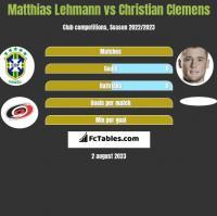 Matthias Lehmann vs Christian Clemens h2h player stats