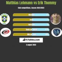 Matthias Lehmann vs Erik Thommy h2h player stats