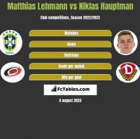 Matthias Lehmann vs Niklas Hauptman h2h player stats