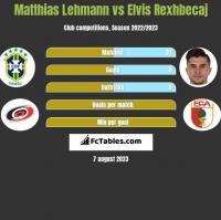 Matthias Lehmann vs Elvis Rexhbecaj h2h player stats
