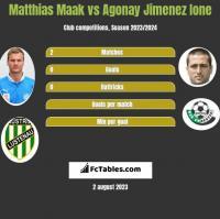 Matthias Maak vs Agonay Jimenez Ione h2h player stats
