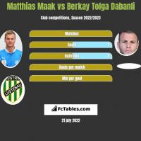Matthias Maak vs Berkay Tolga Dabanli h2h player stats