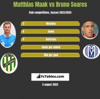 Matthias Maak vs Bruno Soares h2h player stats