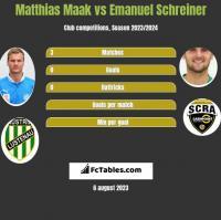 Matthias Maak vs Emanuel Schreiner h2h player stats