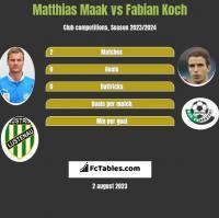 Matthias Maak vs Fabian Koch h2h player stats