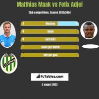 Matthias Maak vs Felix Adjei h2h player stats
