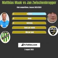Matthias Maak vs Jan Zwischenbrugger h2h player stats