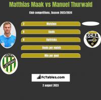 Matthias Maak vs Manuel Thurwald h2h player stats