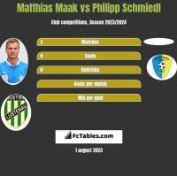 Matthias Maak vs Philipp Schmiedl h2h player stats