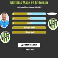 Matthias Maak vs Anderson h2h player stats