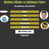Matthias Minder vs Guillaume Faivre h2h player stats