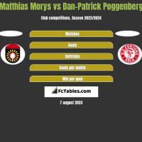 Matthias Morys vs Dan-Patrick Poggenberg h2h player stats