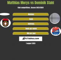 Matthias Morys vs Dominik Stahl h2h player stats