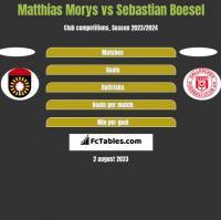 Matthias Morys vs Sebastian Boesel h2h player stats