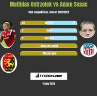 Matthias Ostrzolek vs Adam Susac h2h player stats