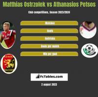Matthias Ostrzolek vs Athanasios Petsos h2h player stats