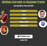 Matthias Ostrzolek vs Benjamin Pranter h2h player stats