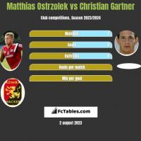 Matthias Ostrzolek vs Christian Gartner h2h player stats