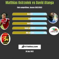 Matthias Ostrzolek vs David Atanga h2h player stats