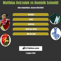 Matthias Ostrzolek vs Dominik Schmidt h2h player stats