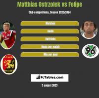 Matthias Ostrzolek vs Felipe h2h player stats