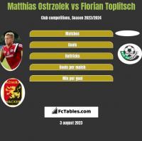 Matthias Ostrzolek vs Florian Toplitsch h2h player stats