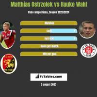 Matthias Ostrzolek vs Hauke Wahl h2h player stats