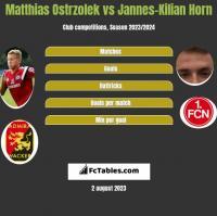 Matthias Ostrzolek vs Jannes-Kilian Horn h2h player stats