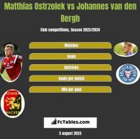 Matthias Ostrzolek vs Johannes van den Bergh h2h player stats