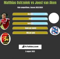 Matthias Ostrzolek vs Joost van Aken h2h player stats