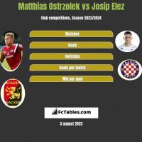 Matthias Ostrzolek vs Josip Elez h2h player stats