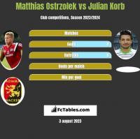 Matthias Ostrzolek vs Julian Korb h2h player stats