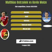 Matthias Ostrzolek vs Kevin Wolze h2h player stats
