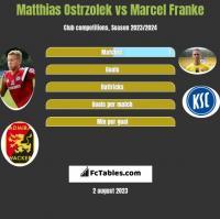 Matthias Ostrzolek vs Marcel Franke h2h player stats