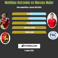 Matthias Ostrzolek vs Marcus Maier h2h player stats
