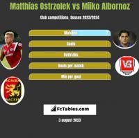 Matthias Ostrzolek vs Miiko Albornoz h2h player stats