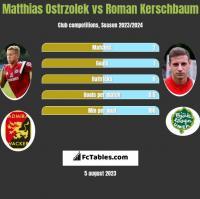 Matthias Ostrzolek vs Roman Kerschbaum h2h player stats